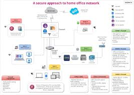 Components Of Secure Home Office Network Part II  Outscribe - Home office network design