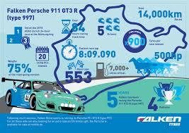 porsche falken falken motorsports porsche 911 gt3 r infographic falken tyre europe