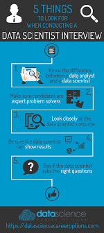 data scientist resume five ways to spot a data scientist in an data