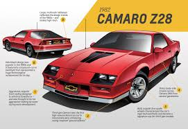 1982 camaro sport coupe a generational thing camaro design through the years