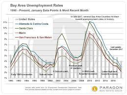 housing trends 2017 bay area real estate markets survey paragon