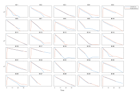 plot data or simulation results in trellis plot matlab sbiotrellis