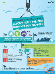 container freight rate crash agony for carriers bonanza for shippers