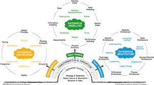 architecture practices enterprise architecture practice remarkable on architecture for