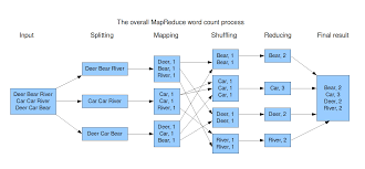 processing geospatial data scale geo mesa wave trellis jinni