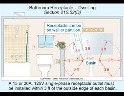 gfci distance from sink powder room vanity outlet code powder room pinterest powder