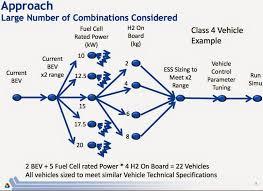 Seeking Vost Dept Of Energy Seeking Battery Ev S With Fuel Cell Range Extenders