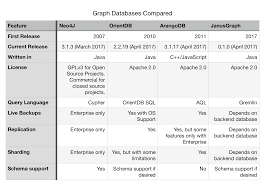 introduction to graph databases compose articles