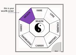 activating your wealth corner wealthbagua a feng shui