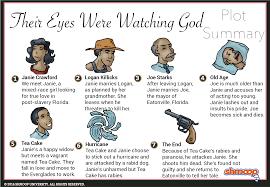 their eyes were watching god summary