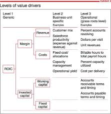 what is value based management mckinsey u0026 company