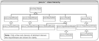 pattern java file debugmaster 20 explain the java i o streaming concept and the use