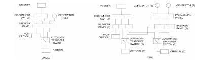 standby generator installation information prepartion u0026 examples