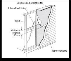 Standard Interior Wall Thickness Insulation Installation Yourhome