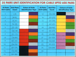 telephone wire color code canada somurich