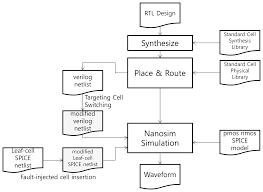 sensors free full text reset tree based optical fault