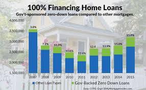 va home loans my mortgage insider