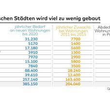 Immobile Wohnung Wohnungsnot Deutschland Baut Zu Wenige Und Die Falschen Wohnungen