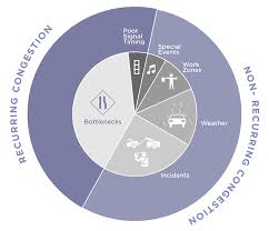travel time to work images Incorporating travel time reliability into the congestion jpg