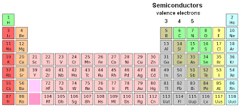where are semiconductors on the periodic table electronics technology ac circuits