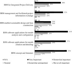 bim education and recruiting survey based comparative analysis of