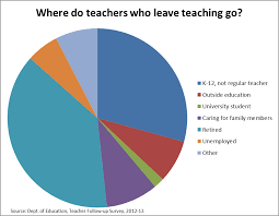 How To Make A Resume For Teaching Job by What Do Teachers Do When They Leave Teaching