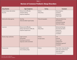 overview and management of common sleep disorders in children a