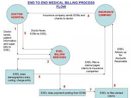 Medical Billing And Coding Job Description For Resume by Health Information Flowchart Exel Bpo Medical Billing Process
