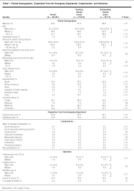 influence of resident involvement on trauma care outcomes
