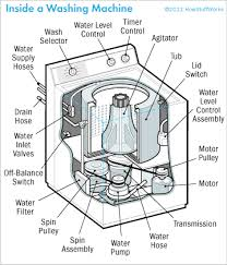 how to repair a washing machine tips and guidelines howstuffworks