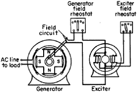 principles characteristics and management of ac generators