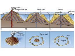 oceanography unit 3 plate tectonics