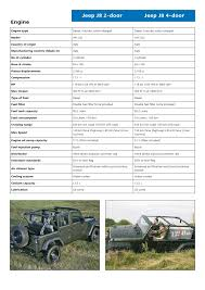 length of 4 door jeep wrangler jeep brochure and specs from ancira chrysler jeep dodge