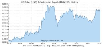 Usd To Idr Us Dollar Usd To Rupiah Idr On 27 Apr 2014 27 04