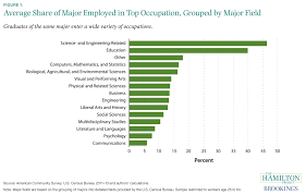 putting your major to work career paths after college