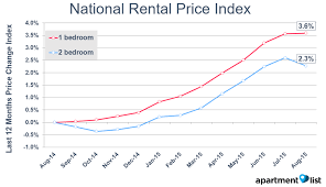 what is the average price for a one bedroom apartment apartment what is the average price for a one bedroom apartment