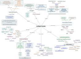 Photosynthesis Concept Map Peta Konsep Anak Bangsa Bangkitkan Generasi Anak Bangsa Yang