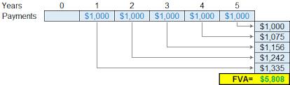 Ordinary Annuity Table Future Value Of An Annuity Fva Formula Annuity Due Ordinary