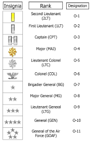 jrotc army uniform guide military officers o 1 thur o 10 insignia military rank structure