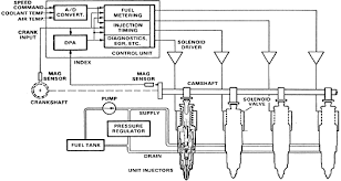 electronic fuel injection systems for heavy duty engines