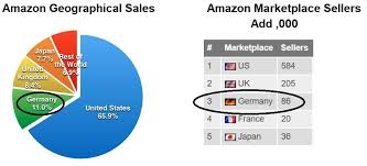 amazon germany why you should be selling on amazon germany