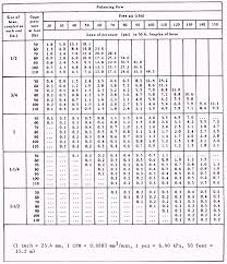 pipe friction loss table distribution systems