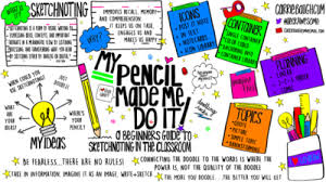 sketchnoting i just don u0027t know how to start u2022 heck awesome