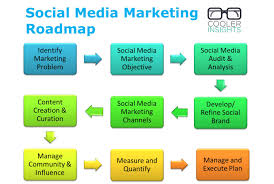 19 frequent mistakes in social media marketing cooler insights
