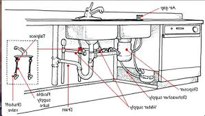 sink drain pipe kit kitchen sink drain pipe incredible plumbing parts diagram with under