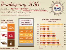 aaa predicting thanksgiving travel in 9 years nbc 7