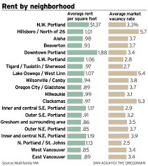 Average Rent Cost by Apartment Market Grows Tighter But Rent Increases Slow
