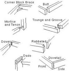 Different Wood Joints Pdf by Woodworking Flashcards Cram Com