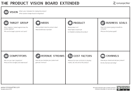 Simple Business Model Template The Agile Vision Board Vision And Product Strategy
