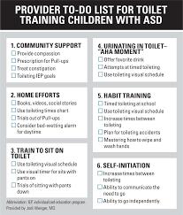 Abbreviation For Bathroom Toilet Training Kids With Asd Part 2 Contemporary Pediatrics